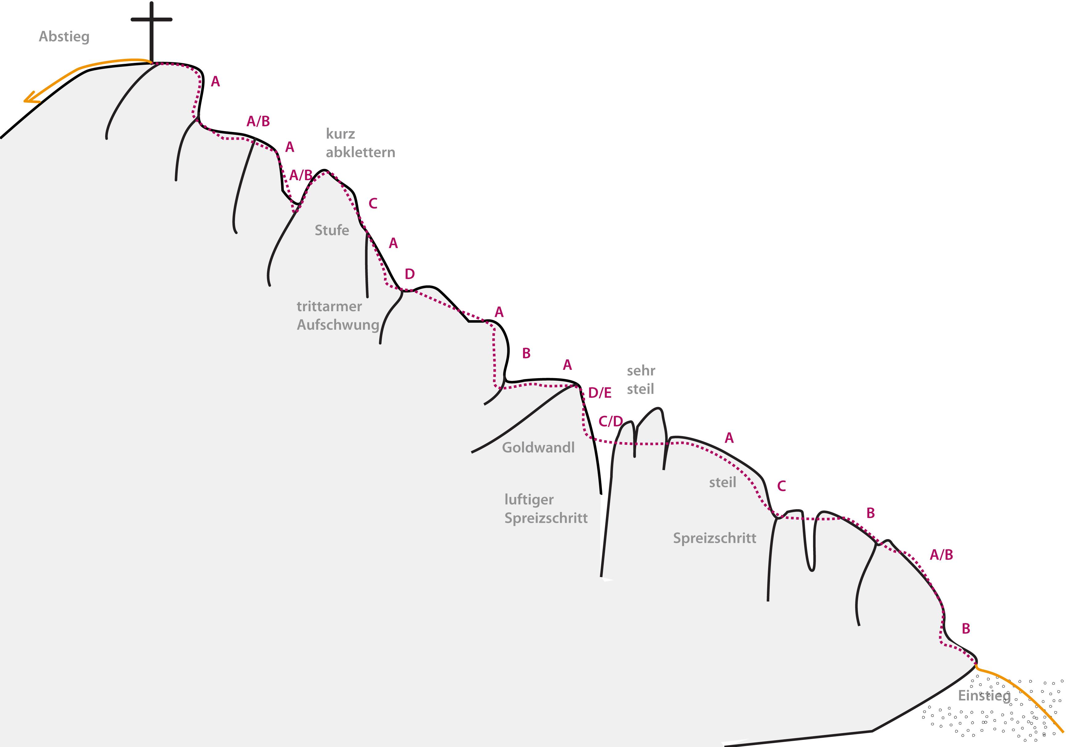 Dem Grat folgt der Gipfel: Topo Goldweg (D) Nauders.