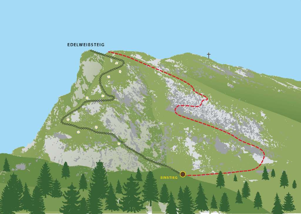 Klettersteig Nauders : Klettersteige tiroler oberland